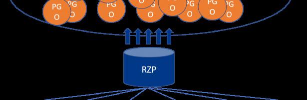 RZCC geselecteerd als onderdeel van PROVES (MedMij)